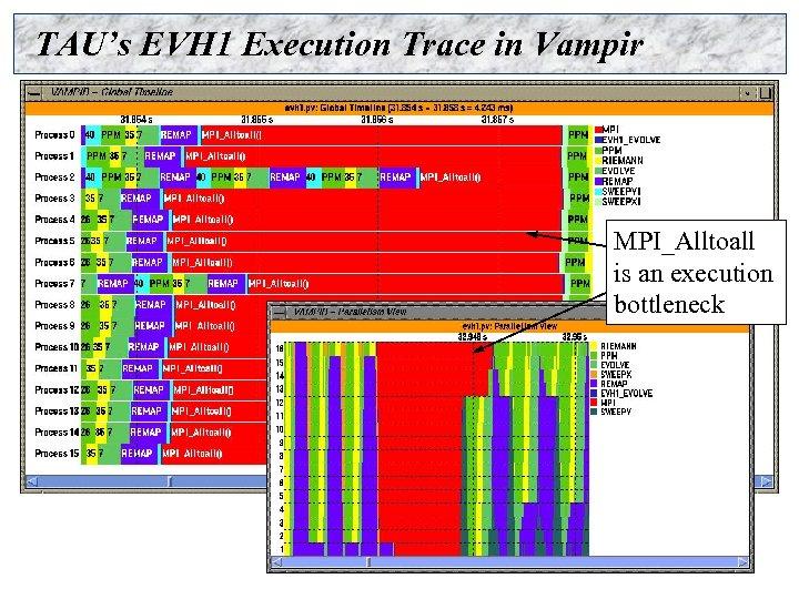 TAU's EVH 1 Execution Trace in Vampir MPI_Alltoall is an execution bottleneck