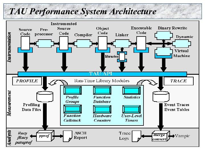 TAU Performance System Architecture paraprof