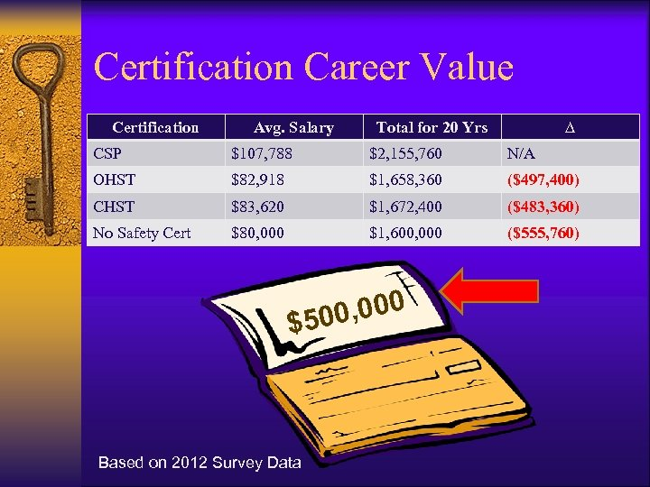 Certification Career Value Certification Avg. Salary Total for 20 Yrs ∆ CSP $107, 788