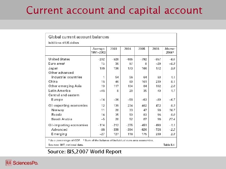 Current account and capital account Source: BIS, 2007 World Report