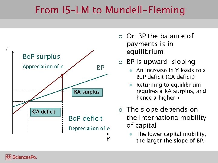 From IS-LM to Mundell-Fleming ¢ i Bo. P surplus Appreciation of e ¢ BP