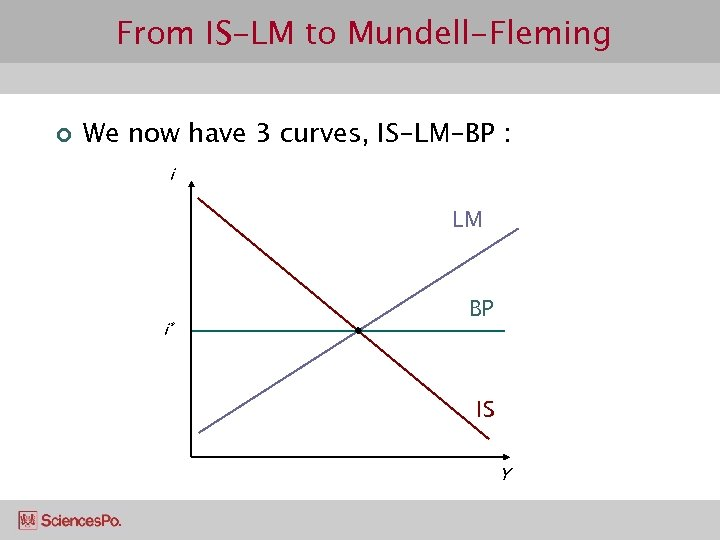 From IS-LM to Mundell-Fleming ¢ We now have 3 curves, IS-LM-BP : i LM