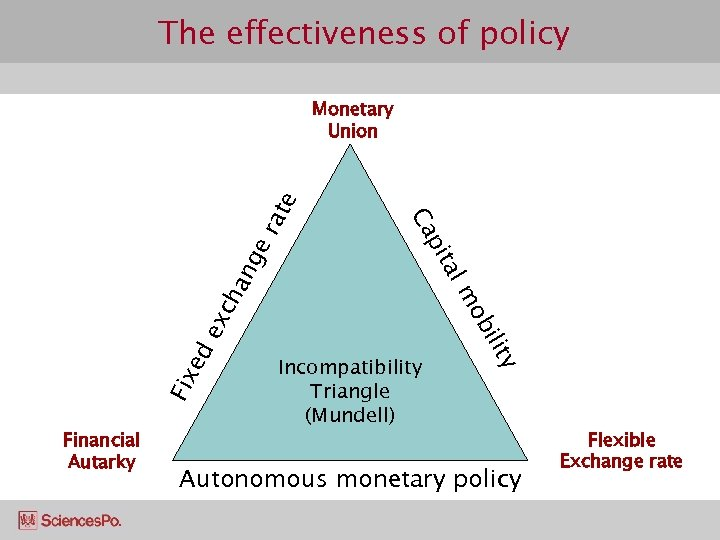 The effectiveness of policy ch an ge ex ed Fix Financial Autarky Incompatibility Triangle