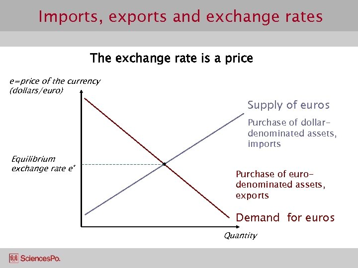Imports, exports and exchange rates The exchange rate is a price e=price of the