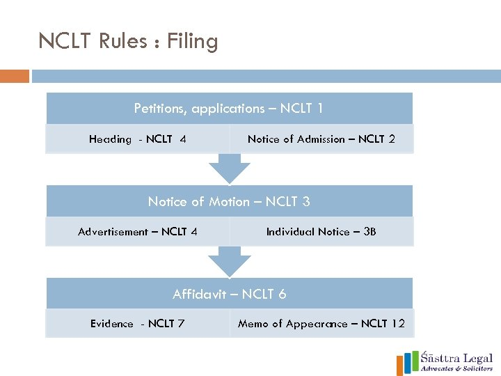 NCLT Rules : Filing Petitions, applications – NCLT 1 Heading - NCLT 4 Notice