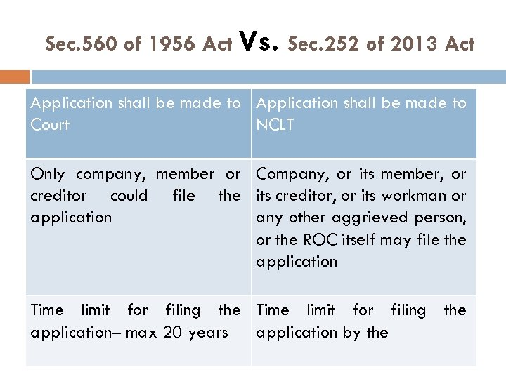 Sec. 560 of 1956 Act Vs. Sec. 252 of 2013 Act Application shall be