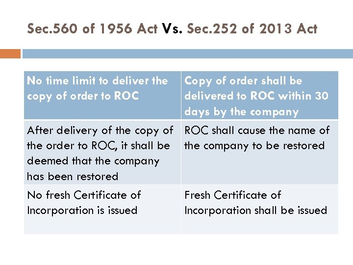 Sec. 560 of 1956 Act Vs. Sec. 252 of 2013 Act No time limit