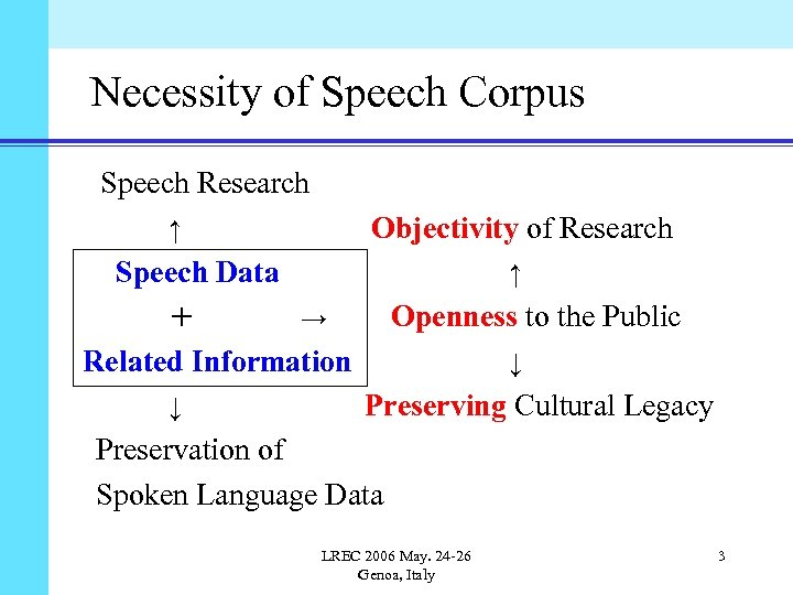 Necessity of Speech Corpus Speech Research  Objectivity of Research ↑ Speech Data +  ↑