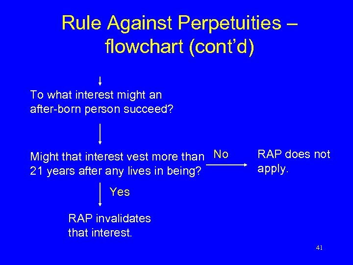 Rule Against Perpetuities – flowchart (cont'd) To what interest might an after-born person succeed?