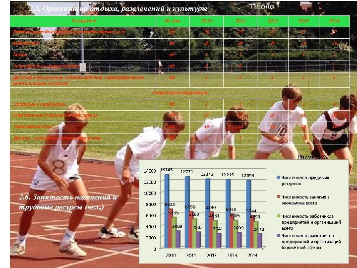 Таблица 7 2. 5. Организация отдыха, развлечений и культуры Показатели Ед. изм. 2010 2011