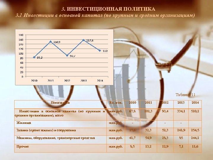 3. ИНВЕСТИЦИОННАЯ ПОЛИТИКА 3. 1 Инвестиции в основной капитал (по крупным и средним организациям)