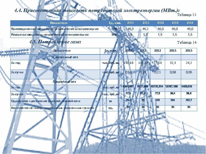 4. 4. Присоединенная мощность потребителей электроэнергии (МВт. ): Таблица 13 Ед. изм. 2010 2011