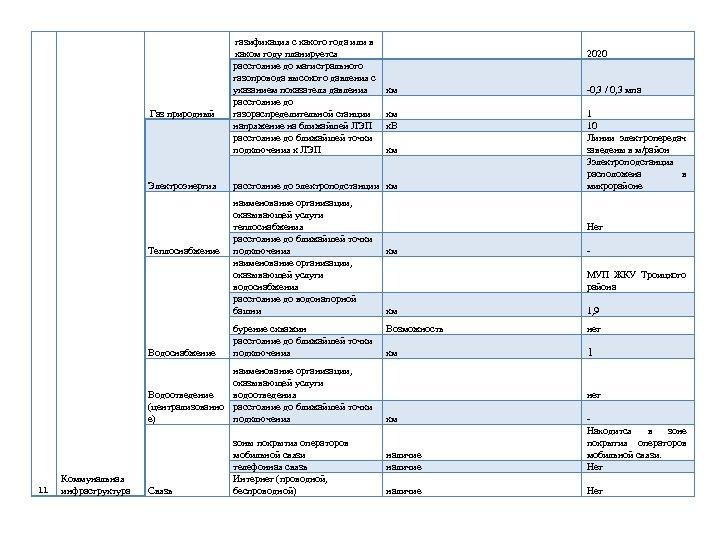 Газ природный Электроэнергия Теплоснабжение Водоснабжение газификация с какого года или в каком году планируется