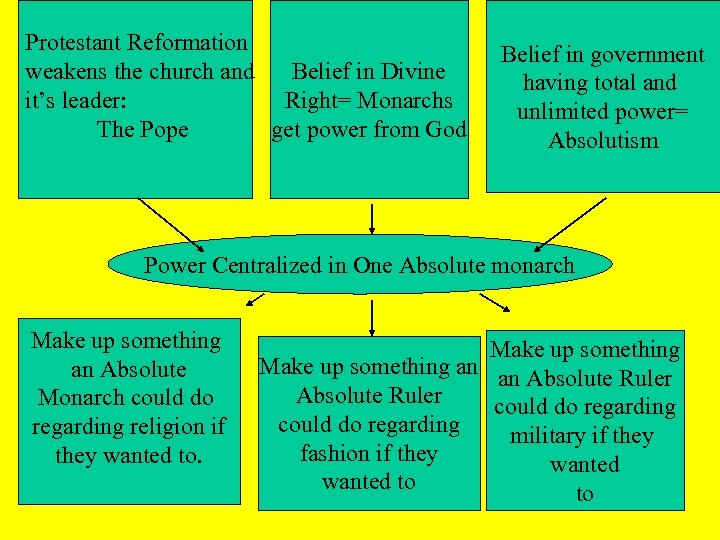 Protestant Reformation weakens the church and Belief in Divine it's leader: Right= Monarchs The