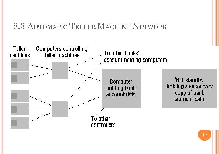 2. 3 AUTOMATIC TELLER MACHINE NETWORK 10