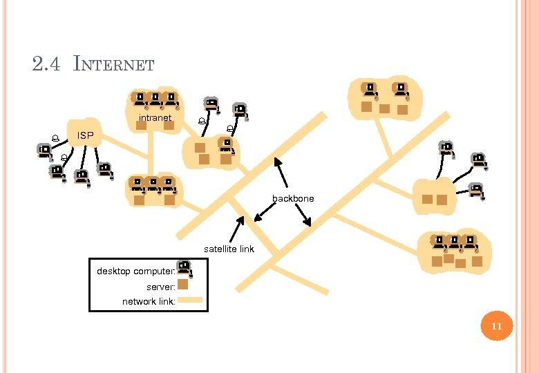 2. 4 INTERNET intranet ISP % % backbone satellite link desktop computer: server: network
