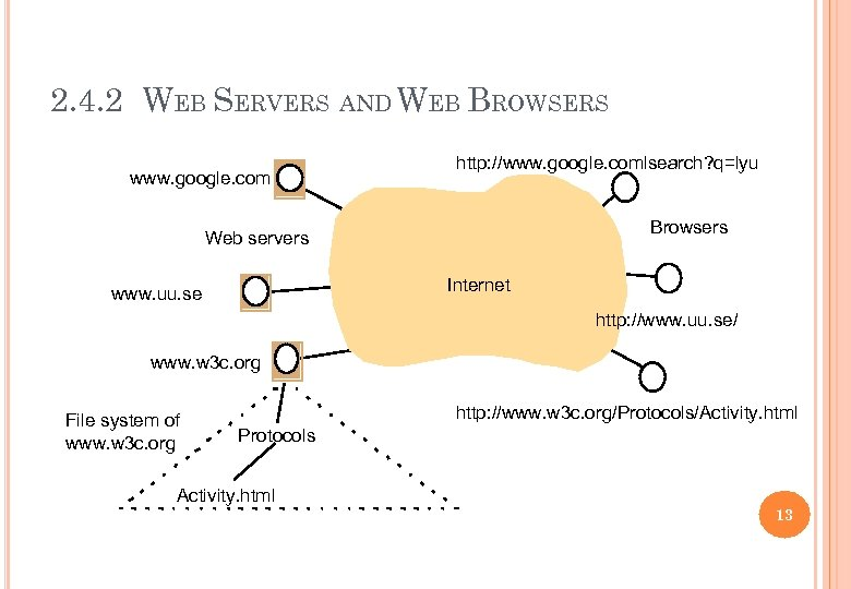 2. 4. 2 WEB SERVERS AND WEB BROWSERS www. google. com http: //www. google.