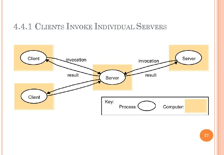 4. 4. 1 CLIENTS INVOKE INDIVIDUAL SERVERS 37