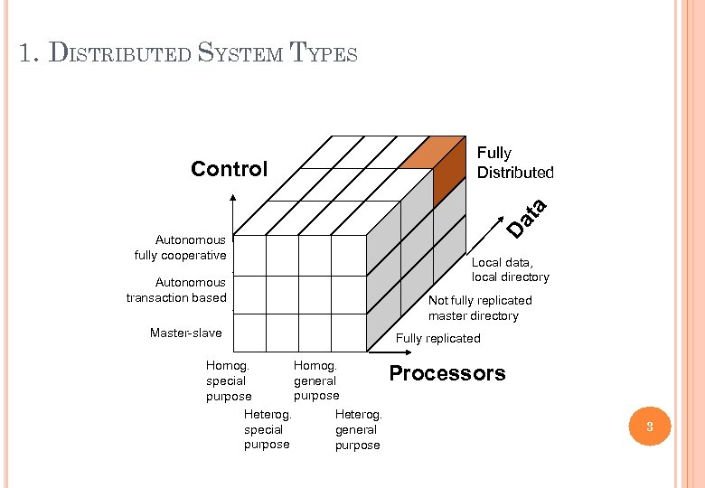 1. DISTRIBUTED SYSTEM TYPES Autonomous fully cooperative Autonomous transaction based Master-slave Homog. general special