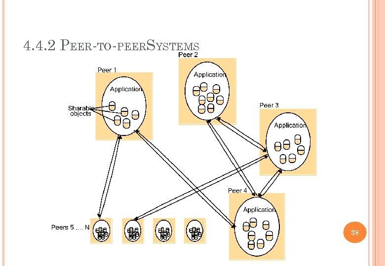 4. 4. 2 PEER-TO-PEERSYSTEMS 38