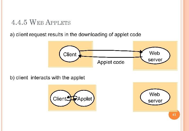 4. 4. 5 WEB APPLETS 41