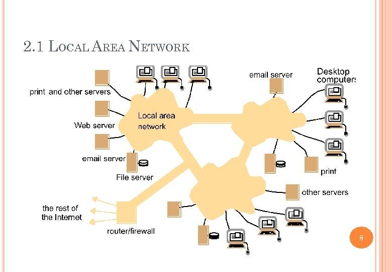 2. 1 LOCAL AREA NETWORK 8