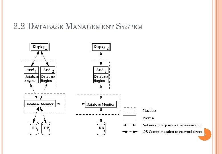 2. 2 DATABASE MANAGEMENT SYSTEM 9