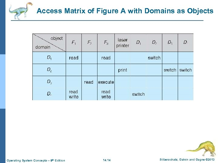 Access Matrix of Figure A with Domains as Objects Operating System Concepts – 9