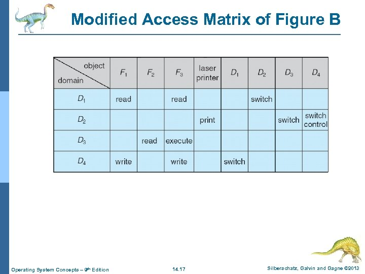 Modified Access Matrix of Figure B Operating System Concepts – 9 th Edition 14.