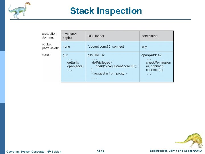 Stack Inspection Operating System Concepts – 9 th Edition 14. 32 Silberschatz, Galvin and