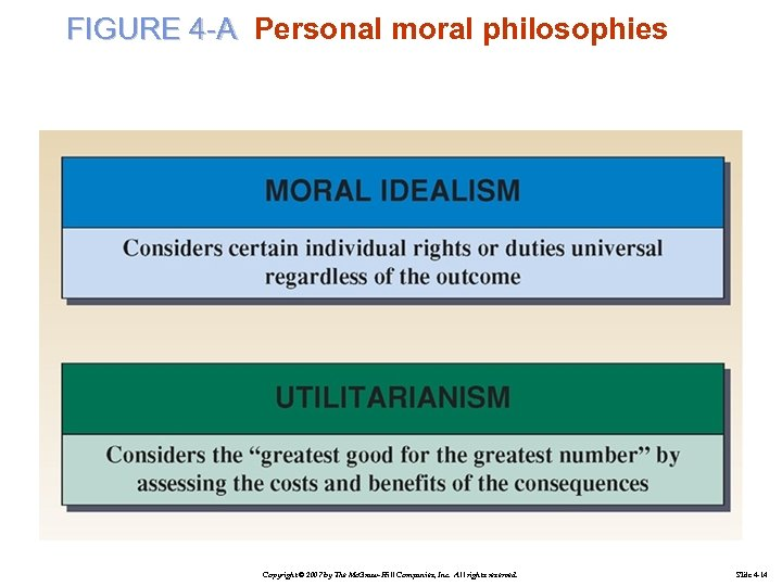 FIGURE 4 -A Personal moral philosophies Copyright © 2007 by The Mc. Graw-Hill Companies,