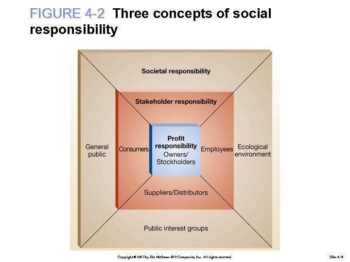 FIGURE 4 -2 Three concepts of social responsibility Copyright © 2007 by The Mc.