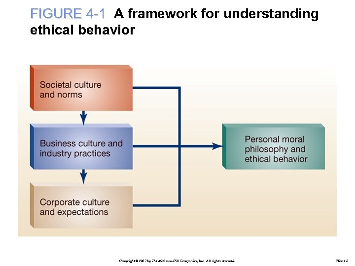 FIGURE 4 -1 A framework for understanding ethical behavior Copyright © 2007 by The