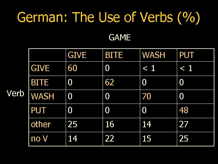 German: The Use of Verbs (%) GAME GIVE BITE WASH PUT GIVE 60 0