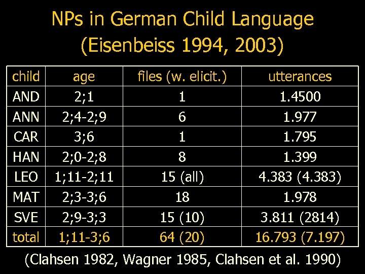 NPs in German Child Language (Eisenbeiss 1994, 2003) child AND ANN CAR HAN LEO