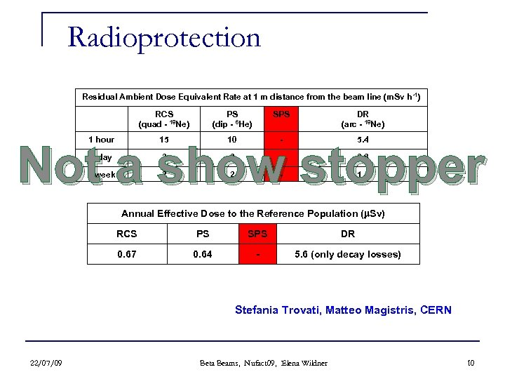 Radioprotection Residual Ambient Dose Equivalent Rate at 1 m distance from the beam line