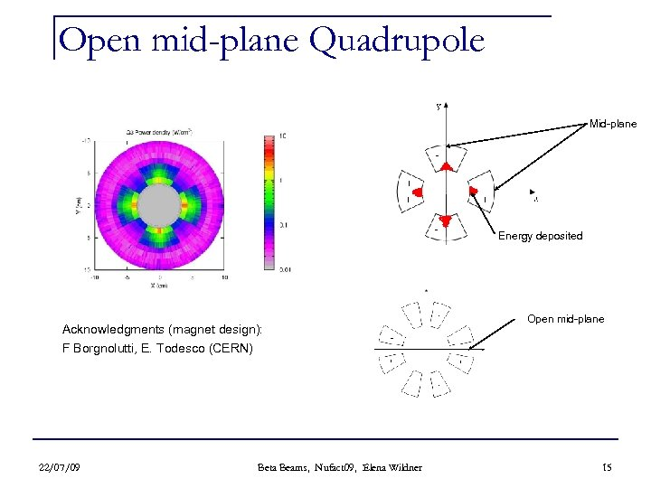 Open mid-plane Quadrupole Mid-plane Energy deposited Acknowledgments (magnet design): F Borgnolutti, E. Todesco (CERN)