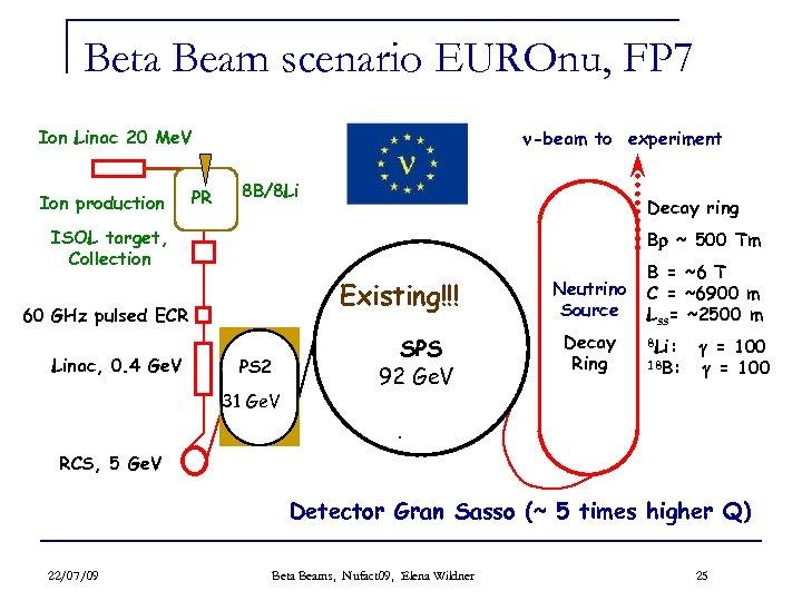 Beta Beam scenario EUROnu, FP 7 Ion Linac 20 Me. V Ion production PR