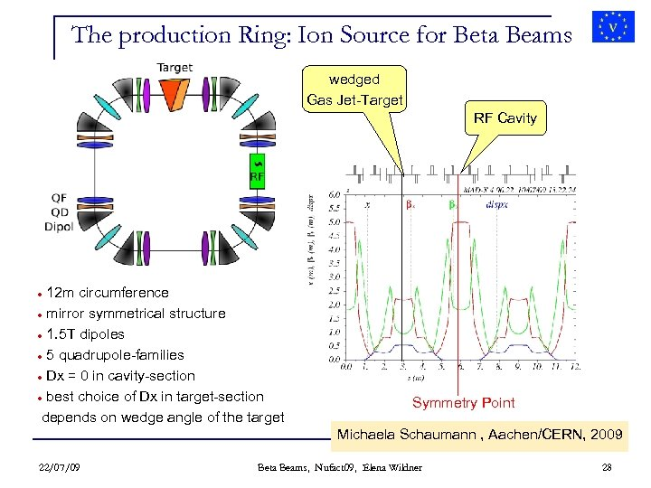 The production Ring: Ion Source for Beta Beams wedged Gas Jet-Target RF Cavity 12