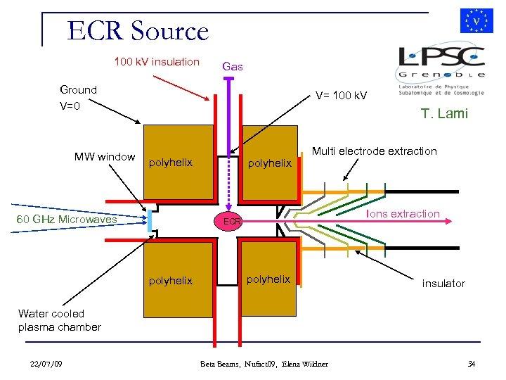 ECR Source 100 k. V insulation Gas Ground V=0 MW window V= 100 k.