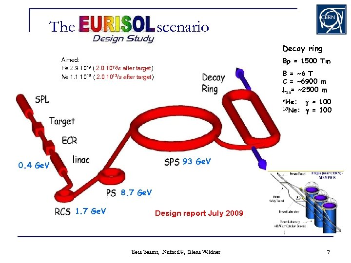 The EURISOL scenario Decay ring Br = 1500 Tm Aimed: He 2. 9 1018