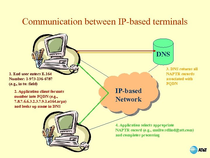 Communication between IP-based terminals DNS 3. DNS returns all NAPTR records associated with FQDN