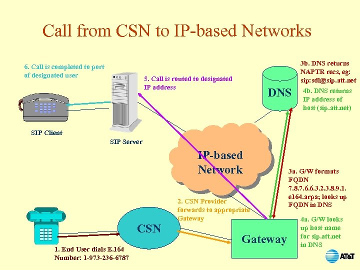 Call from CSN to IP-based Networks 6. Call is completed to port of designated
