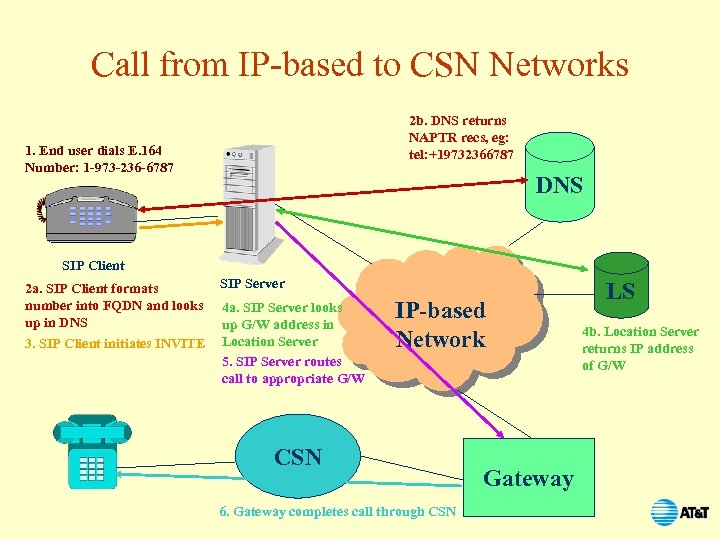 Call from IP-based to CSN Networks 2 b. DNS returns NAPTR recs, eg: tel: