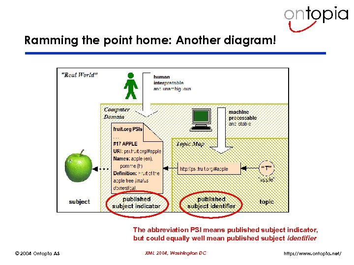 Ramming the point home: Another diagram! The abbreviation PSI means published subject indicator, but