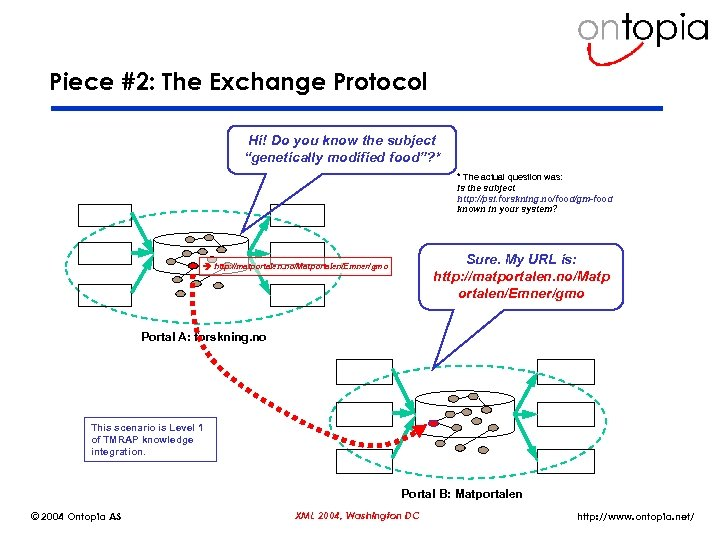 """Piece #2: The Exchange Protocol Hi! Do you know the subject """"genetically modified food""""?"""