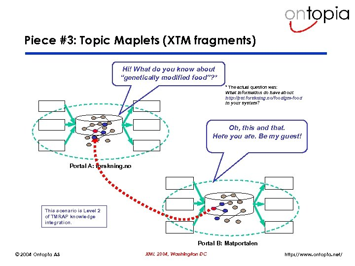 """Piece #3: Topic Maplets (XTM fragments) Hi! What do you know about """"genetically modified"""
