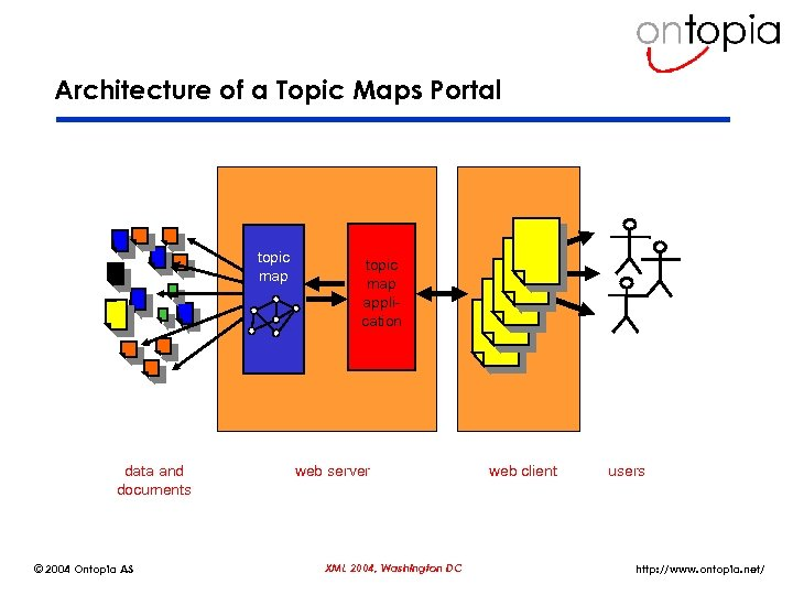 Architecture of a Topic Maps Portal topic map data and documents © 2004 Ontopia