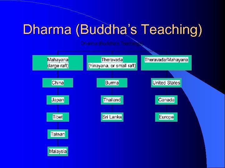 Dharma (Buddha's Teaching)
