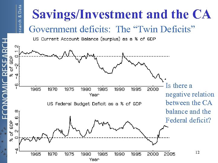 """Savings/Investment and the CA Government deficits: The """"Twin Deficits"""" Is there a negative relation"""